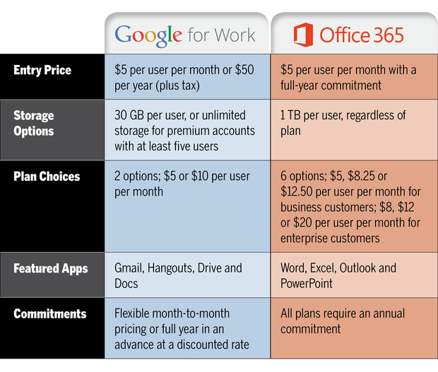 google_office-365-chart_2-100575574-large.idge[1]